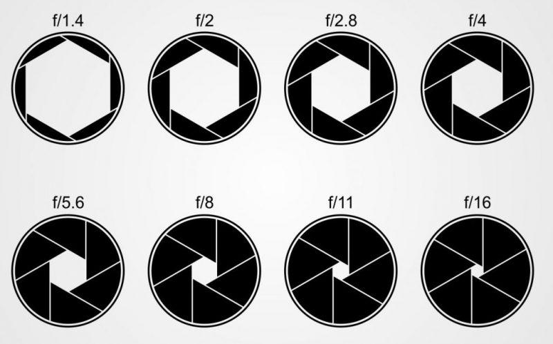 دریچه دیافراگم,دریچه عدسی,دریچه f,aperture